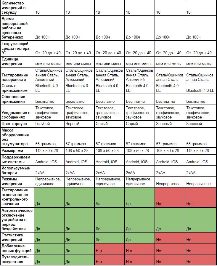 Толщиномеры nexPTG 2-я часть.png