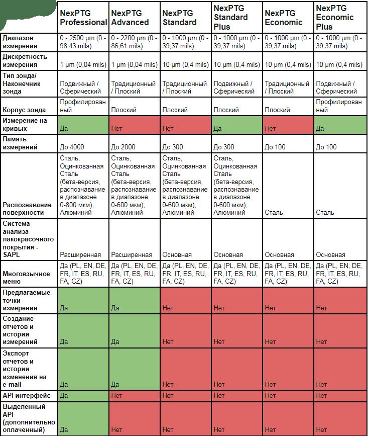 Толщиномеры nexPTG 1-я часть.png